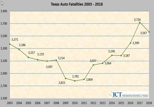 Texas traffic fatalities drop