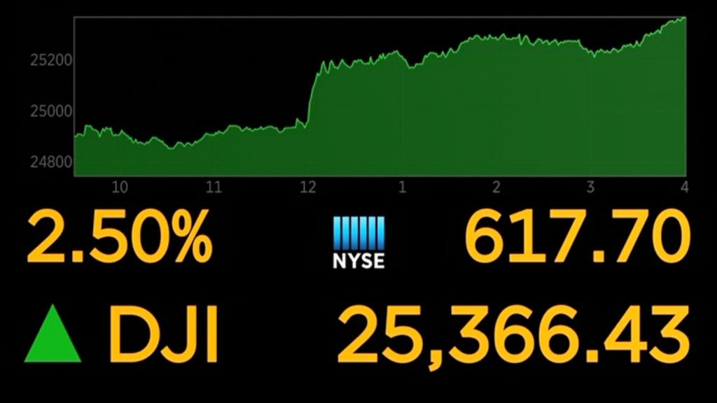 Dow surges on Fed news