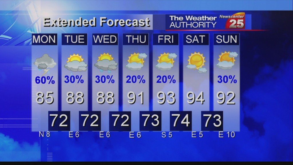 Alexandra's Sunday Forecast (05/31/2020)
