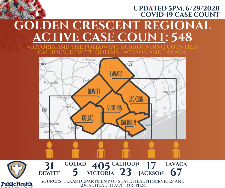 Victoria County has 146 new cases of COVID-19 this is the highest number ever reported in this city