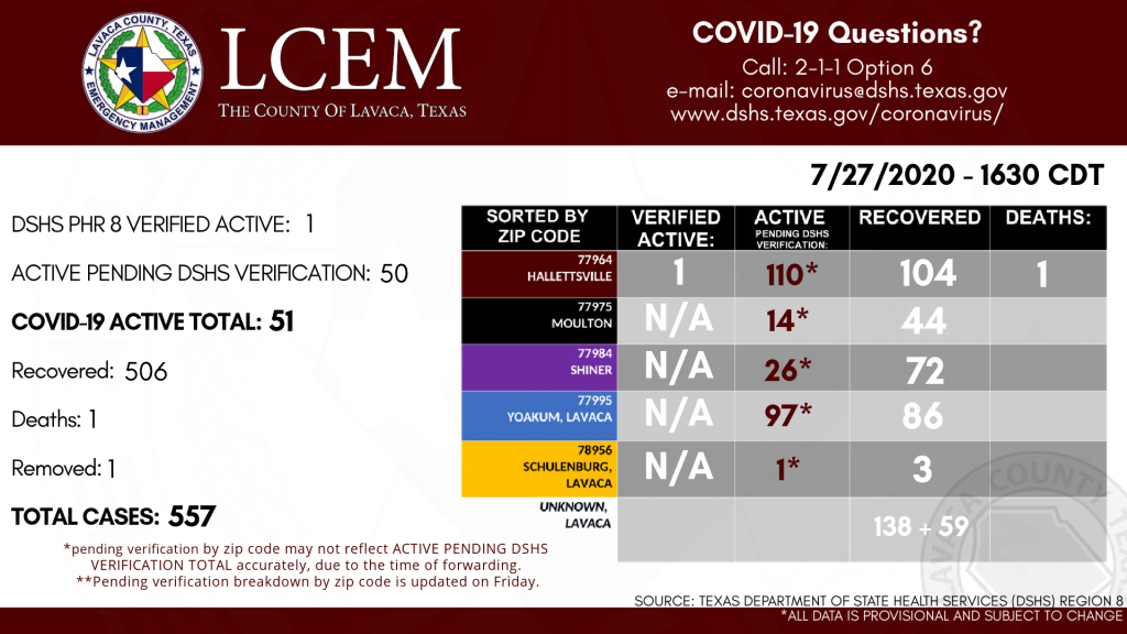 Lavaca County COVID-19 daily count July 27th, 2020