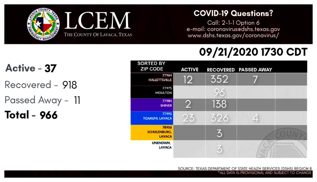 Lavaca County OEM Covid numbers September 21, 2020