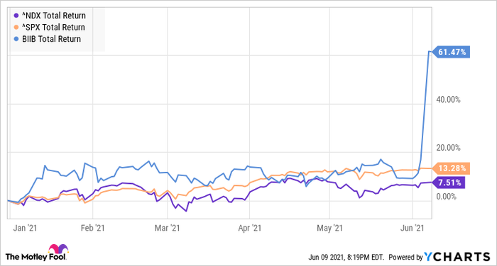 How Has Biogen Soared 61% This Year, But Still Costs Only $1?