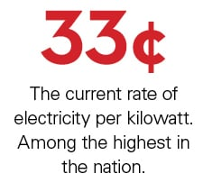 33 cents. The current rate of electricity per kilowatt. Among the highest in the nation.