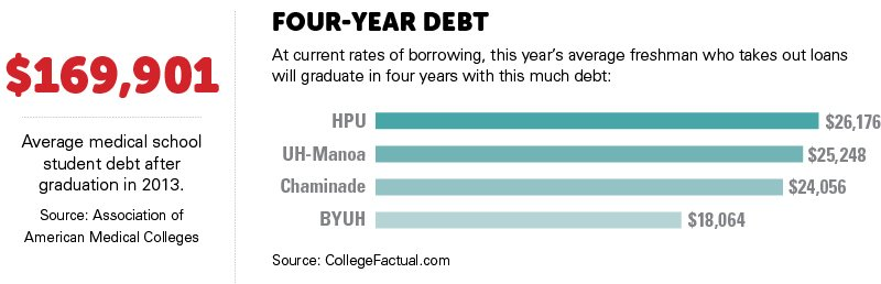 $169,901: Average medical school student debt after graduation in 2013. Source: Association of American Medical Colleges. Four-Year Debt At current rates of borrowing, this year's average freshman who takes out loans will graduate in four years with this much debt. HPU: $26,176. UH-Manoa: $25,248. Chaminade: $24,056. BYUH: $18,064.