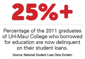 25%+: Percentage of the 2011 graduates of UH-Maui College who borrowed for education are now delinquent on their student loans. Source: National Student Loan Data System