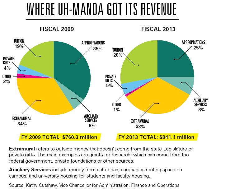 Where UH-Manoa Got Its Revenue. FY 2009 Total: $760.3 million. FY 2013 Total: $841.1 million