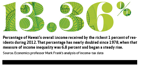 13.36%. Percentage of Hawaii's overall income received by the richest 1 percent of residents during 2012. That percentage has nearly doubled since 1978, when that measure of income inequality was 6.8 percent and began a steady rise. Source: Economics professor Mark Frank's analysis of income-tax data