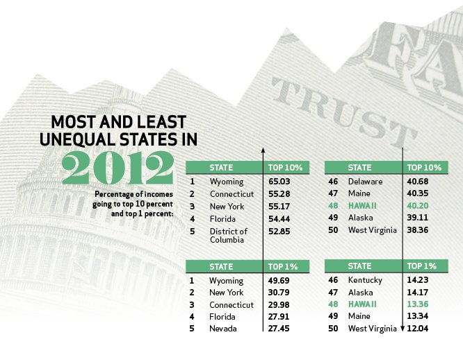 Most and Lease Unequal States in 2012. Percentage of incomes going to top 10 percent. In the Top 10%: 1. Wyoming (65.03%). 2. Connecticut (55.28%). 3. New York (55.17%). 4. Florida (54.44%. 5. District of Columbia (52.85%). At the bottom: 46. Delaware (40.68%). 47. Maine (40.35%). 48. Hawaii (40.20%). 49. Alaska (39.11%). 50. West Virginia (38.36%). Percentage of incomes going to the top 1 percent. 1. Wyoming (49.69%). 2. New York (30.79%). 3. Connecticut (29.98%). 4. Florida (27.91%). 5. Nevada (27.45%). At the bottom: 46. Kentucky (14.23%). 47. Alaska (14.17%). 48. Hawaii (13.36%). 49. Maine (13.34%). 50. West Virginia (12.04%).