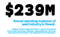 """$239 million: Annual operating expenses of<br /> seed industry in Hawaii.<br /> Source: """"Hawaii's Seed Crop Industry,"""" a report commissioned<br /> by the Hawaii Farm Bureau Federation, using funding from the Hawaii<br /> Crop Improvement Association, the trade group for the seed industry."""