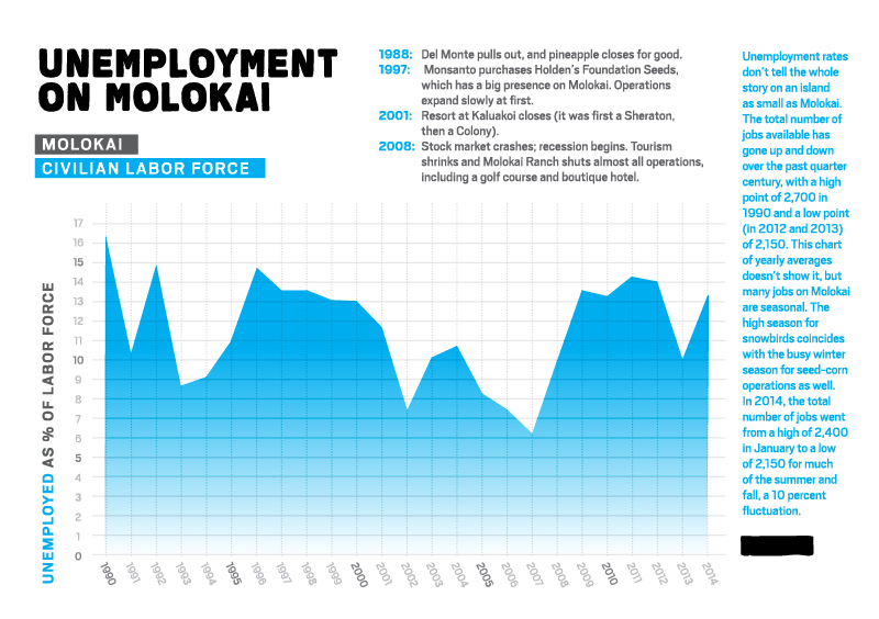 Unemployment on Molokai. 1988: Del Monte pulls out, and pineapple closes for good. 1997: Monsanto purchases Holden's Foundation Seeds, which has a big presence on Molokai. Operations expand slowly at first. 2001: Resort at Kaluakoi closes (it was first a Sheraton, then a Colony). 2008: Stock market crashes; recession begins. Tourism shrinks and Molokai Ranch shuts almost all operations, including a golf course and boutique hotel. Unemployment rates don't tell the whole story on an island as small as Molokai. The total number of jobs available has gone up and down over the past quarter century, with a high point of 2,700 in 1990 and a low point (in 2012 and 2013) of 2,150. This chart of yearly averages doesn't show it, but many jobs on Molokai are seasonal. The high season for snowbirds coincides with the busy winter season for seed-corn operations as well. In 2014, the total number of jobs went from a high of 2,400 in January to a low of 2,150 for much of the summer and fall, a 10 percent fluctuation.