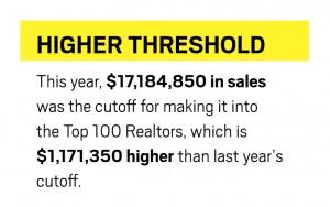 6-15-Top-100-Realtors-FactBox3