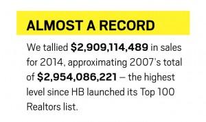 6-15-Top-100-Realtors-FactBox4