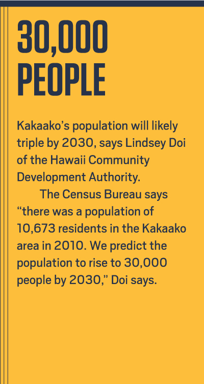 """30,000 PEOPLE - Kakaako's population will most likely triple by 2030, says LIndsey Doi of the Hawaii Community Development Authority. The Census Brueau says """"There was a population of 10,673 residents in the Kakaako are in 2010. We predict the population to rise to 30,000 people by 2030,"""" Doi says."""