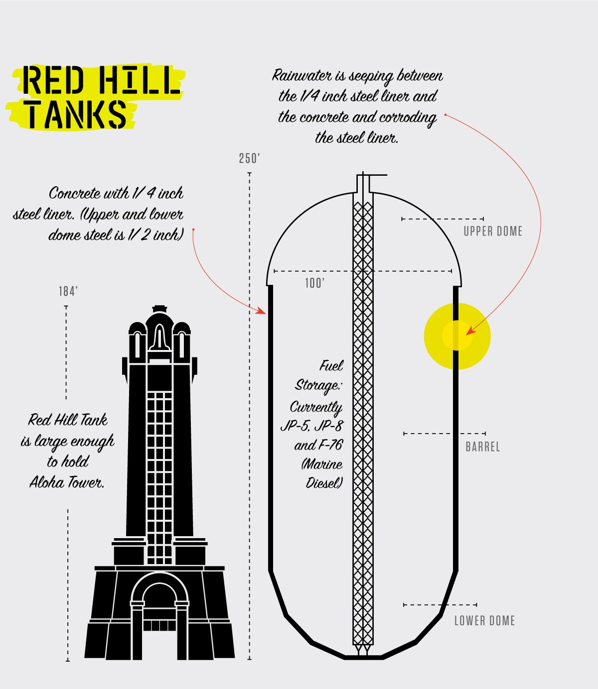 The scale of one of the tanks within Red Hill (click to view larger version)