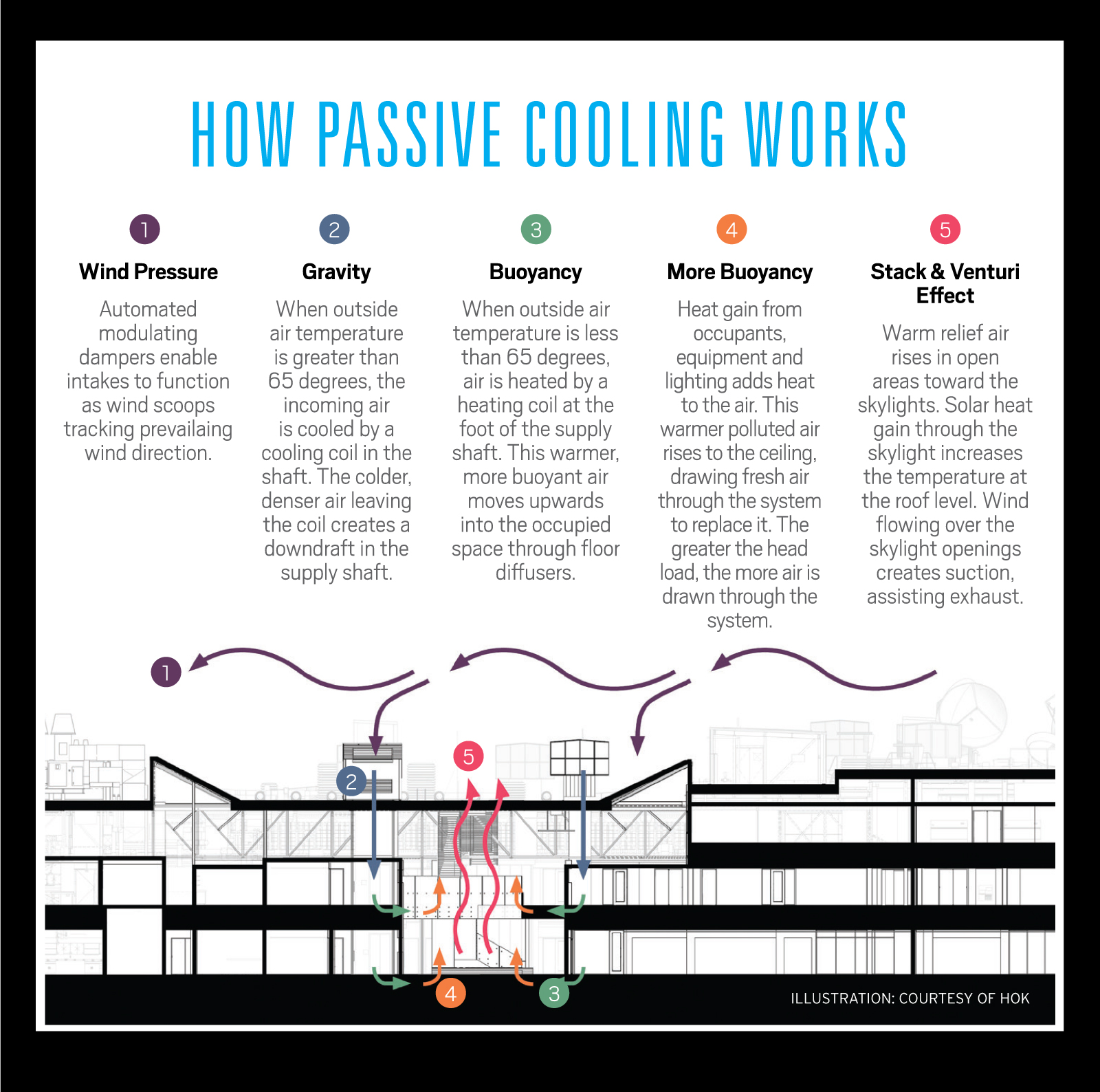 (click to view large version) | How Passive Cooling Works. Illustration courtesy of HOK