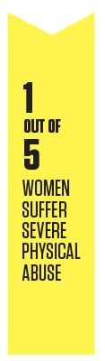 1 In 5 women suffer severe physical abuse.