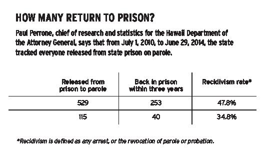 PrisonChart