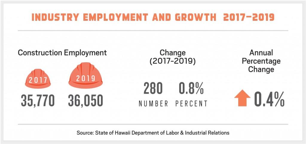 Feb. 2019 - Construction-Outlook-Employment-Growth 2017-2019