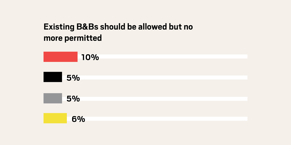 Boss Survey: Tourism 2019 - Best Bed n Breakfast Policy - Response 3