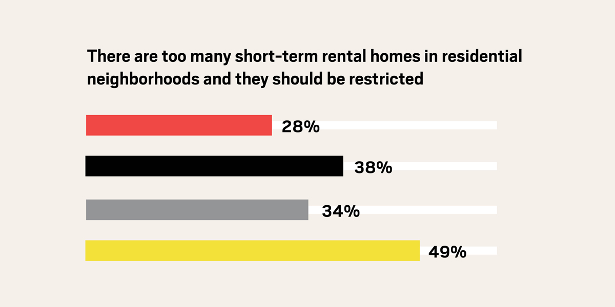 Boss Survey: Tourism 2019 - Best Vacation Rental Policy - Response 2