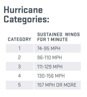 09-16-HB-Hurricane-6