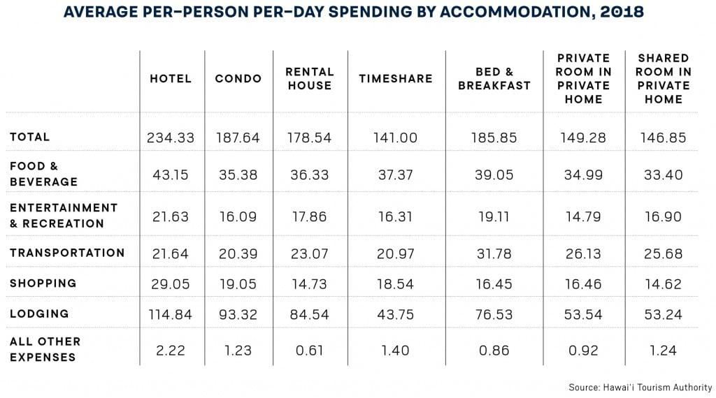 Tourism Average Spending Chart