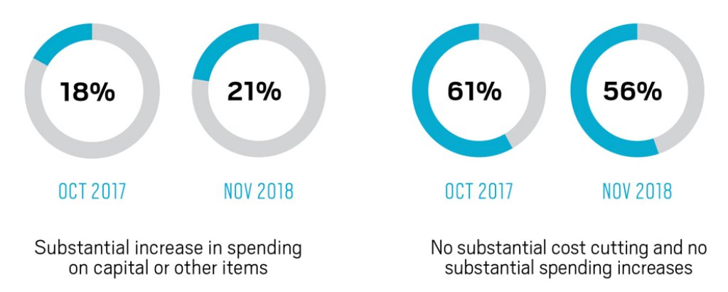 Boss-Survey-Company-Spending-1