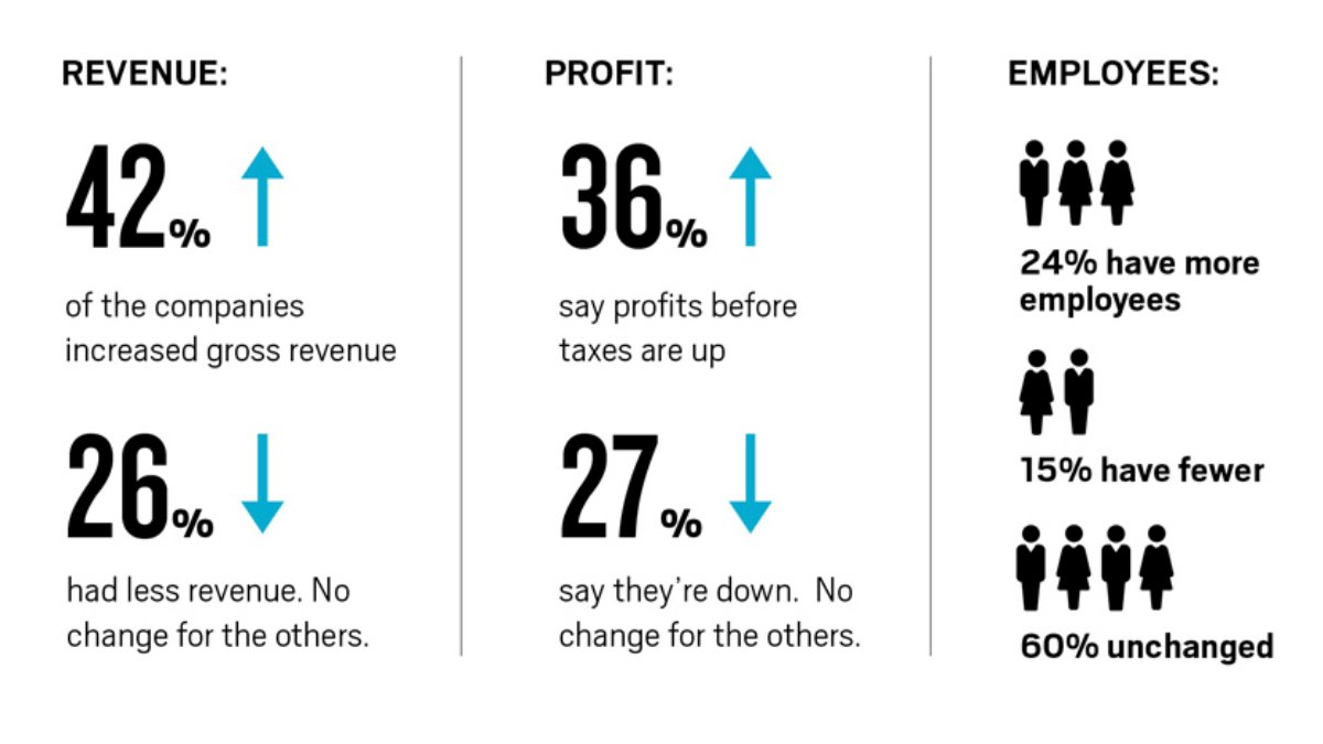 The Performance Index is based on the past year of revenue, staffing and profit at the 350 companies surveyed.