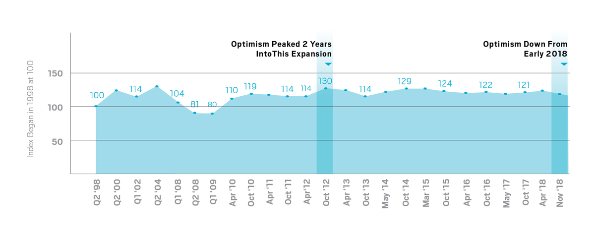boss survey graph - boss optimism index
