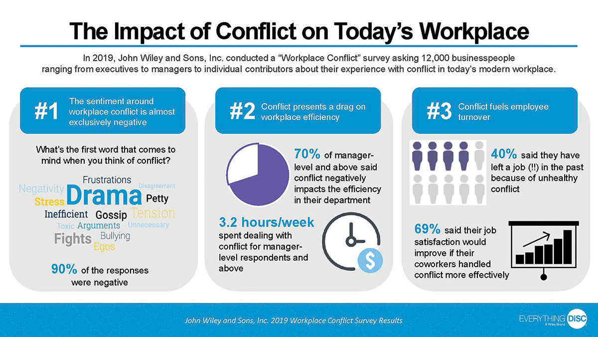 Infograph, The Impact of Conflict on Today's Workplace