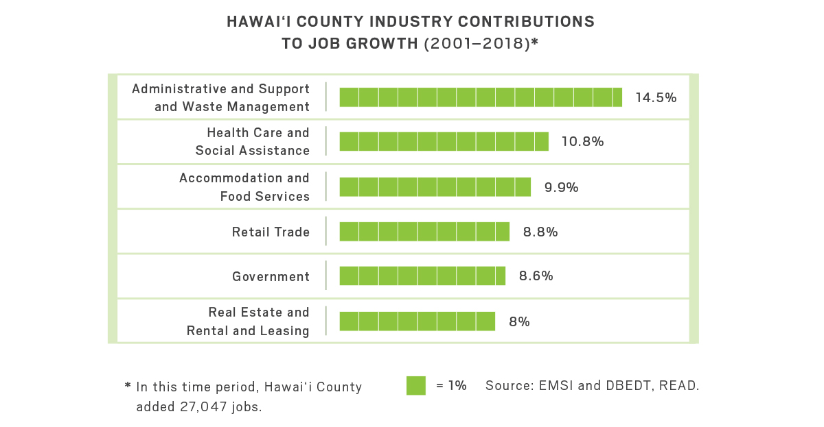 Graph of Hawaii County industry contributions to job growth from 2001 through 2018