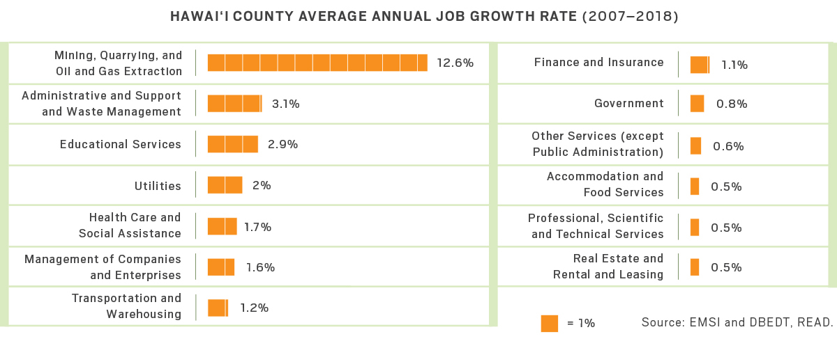 Graph of Hawaii County average annual job growth rate from 2007 through 2018