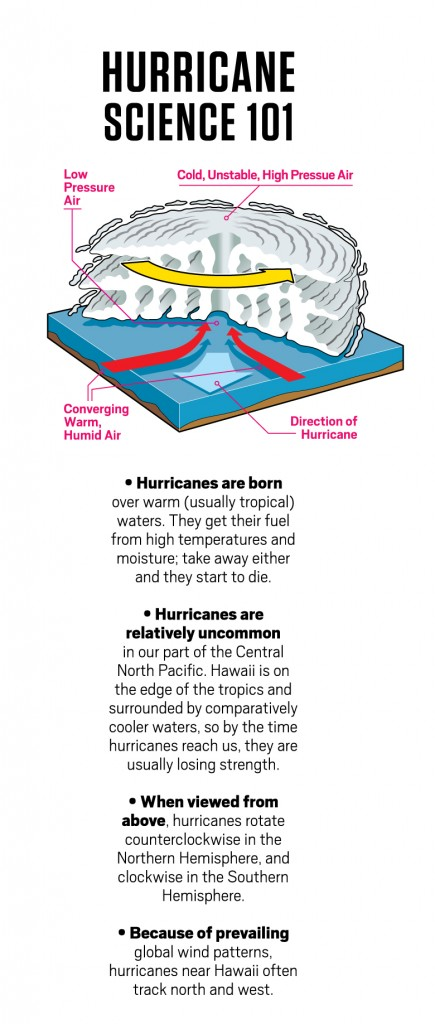 HB-03-17-Hurricane-Checklist_2