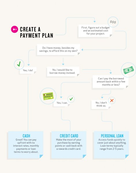 create a payment plan