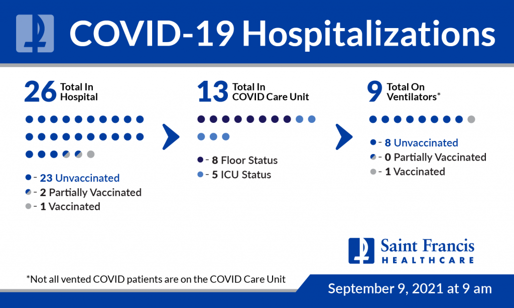 Saint Francis Healthcare System COVID-19 report 9-9-21