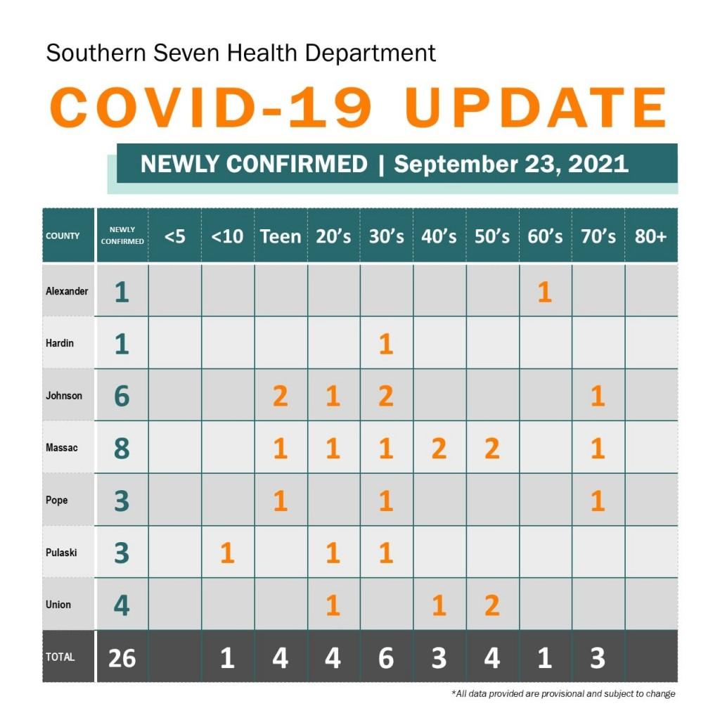 Southern Seven 9-23-21 COVID-19 report
