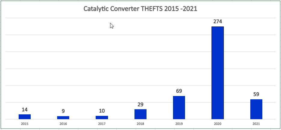 Catalytic Converter Graph 02 2021