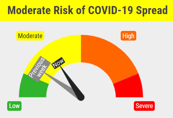 Covid-19 risk dial in mid-yellow