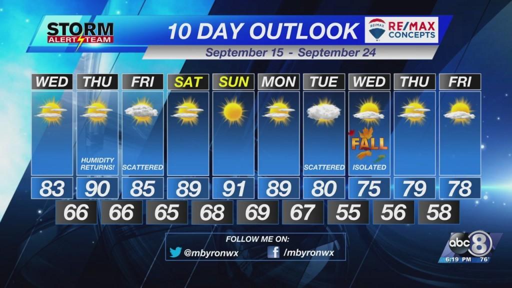 Tuesday Evening Forecast September 14th, 2021