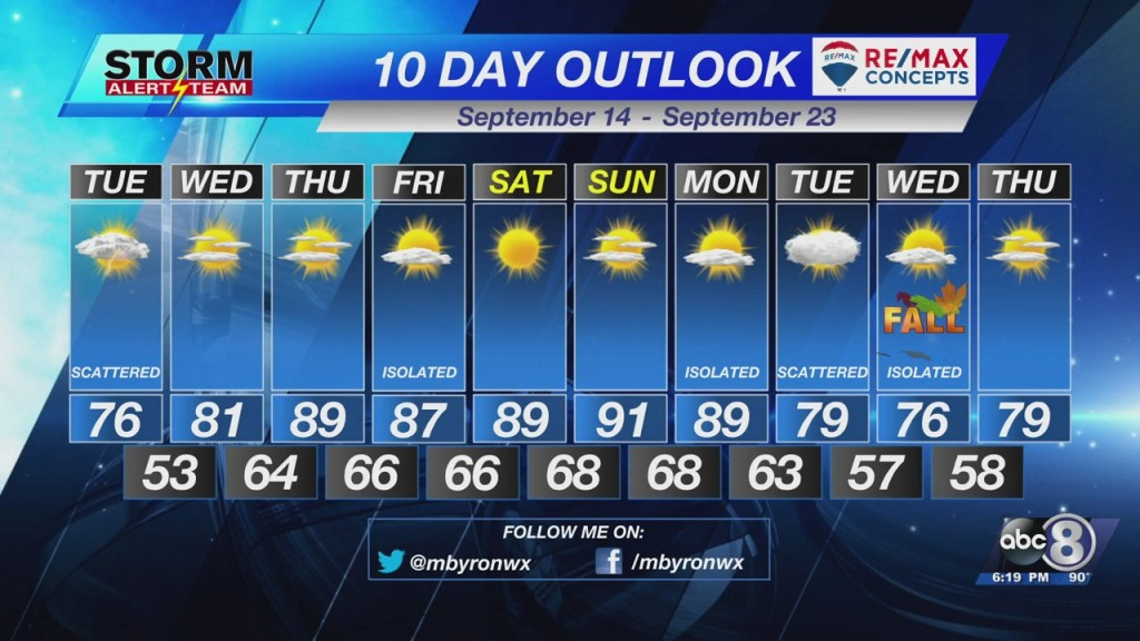 Monday Evening Forecast September 13th, 2021