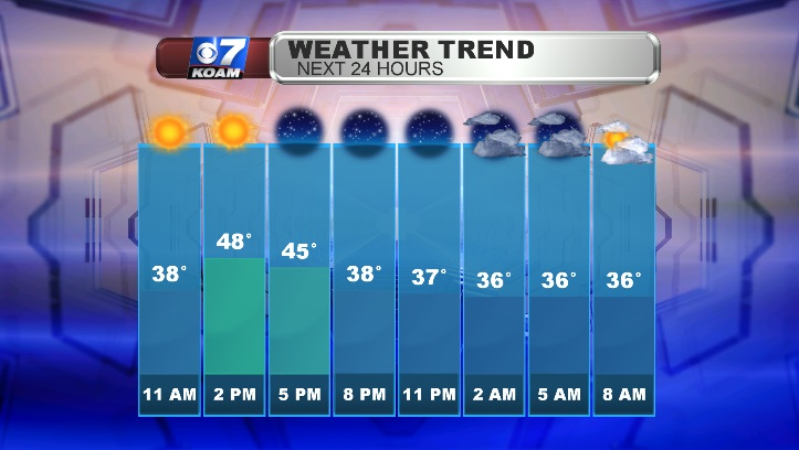 Friday Weather Trend