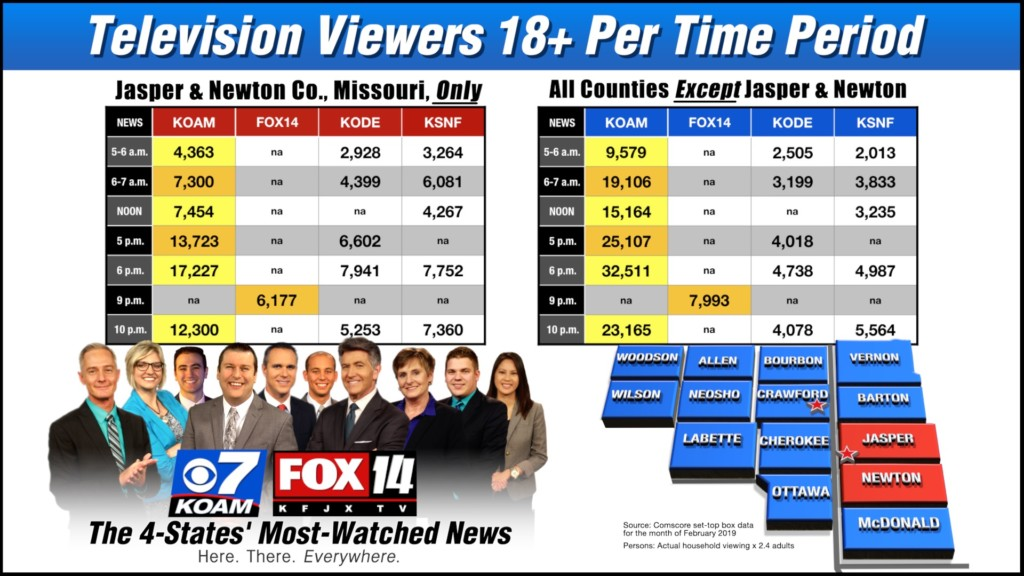 Click Here To View TV Viewers Per Time Period