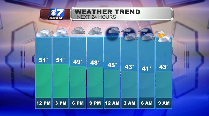 Temperatures top out as rain rolls in from west