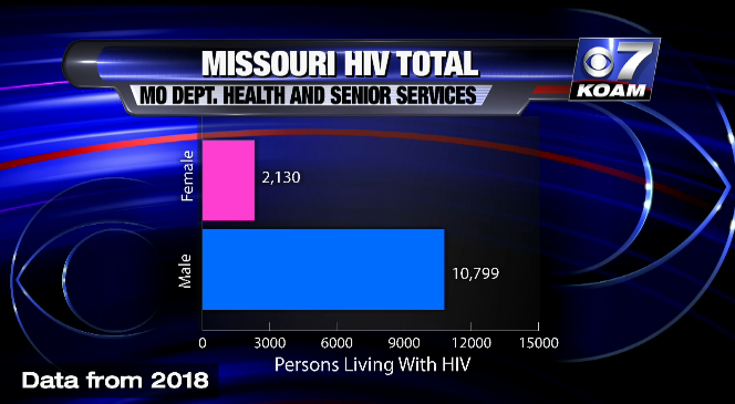 Missouri HIV Total
