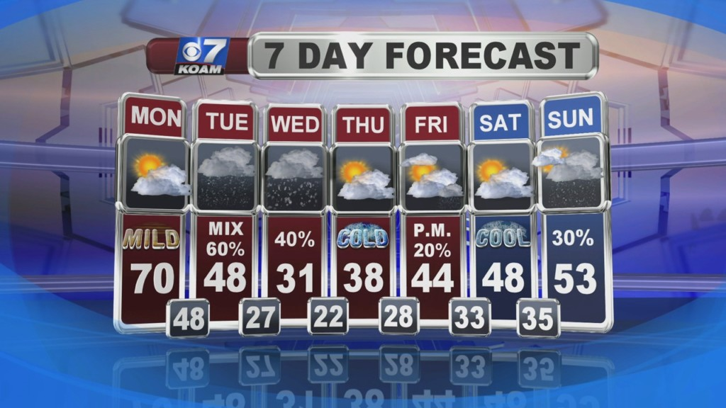 Weather for February 3rd
