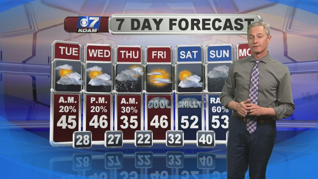 Morning weather for february 18th