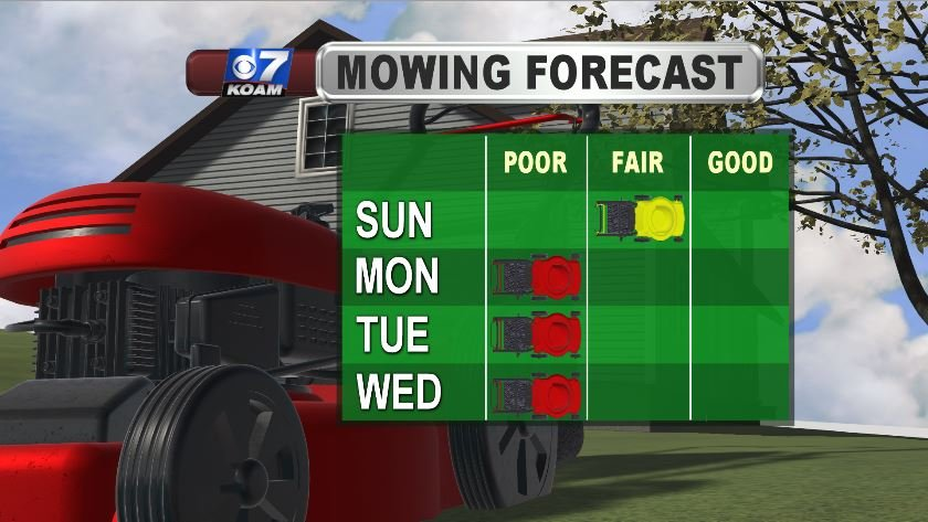 Mowing Forecast