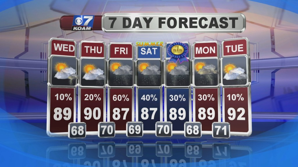 A Look At Local Weather With Nick Kelly At 6pm (6 16)