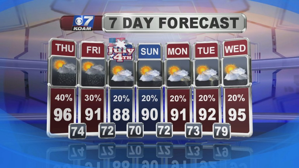 A Look At Local Weather With Doug Heady At 6pm (7 1)